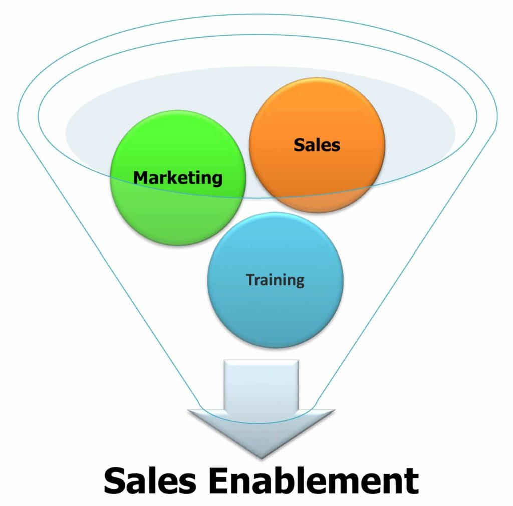 The Importance of an Effective Sales Enablement Strategy