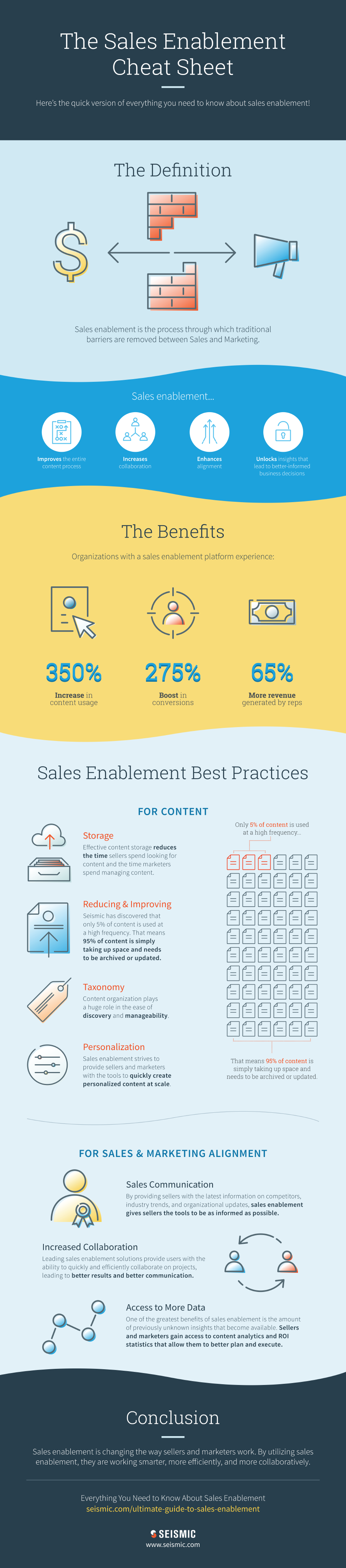 sales enablement plan