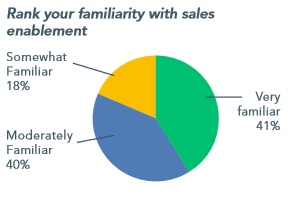 state of sales enablement
