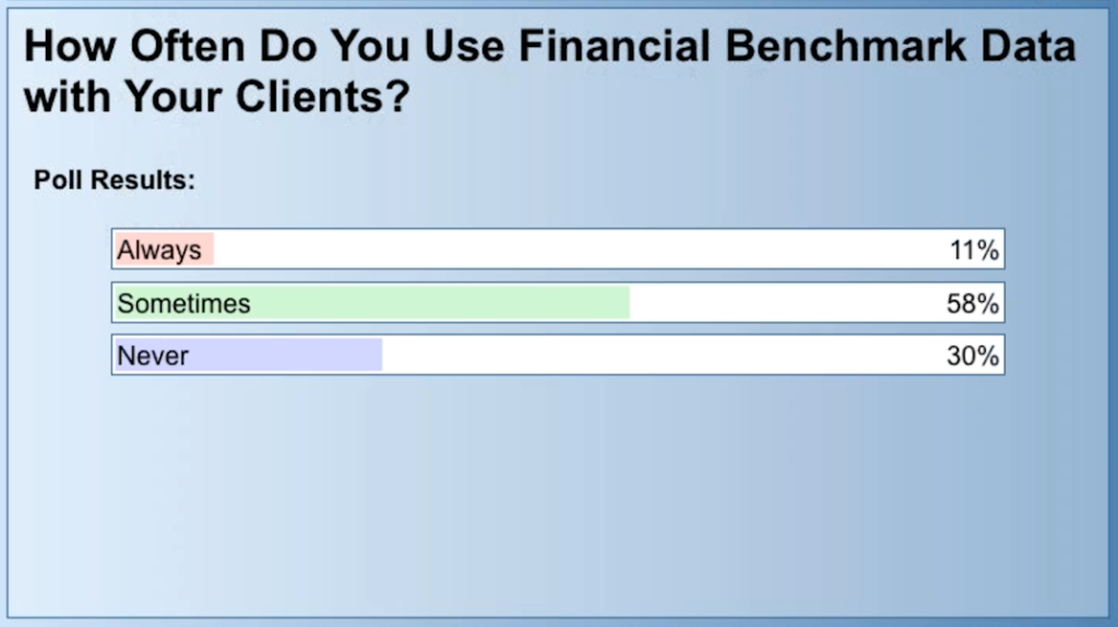 how often do you use financial benchmark data with your clients?