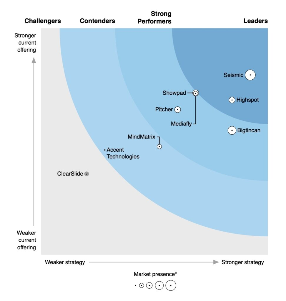 Forrester Wave Report Sales Content Solutions Report