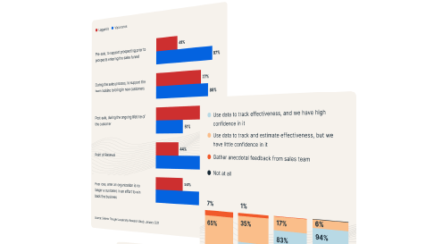 Annual Sales Enablement Benchmark Report (2021)