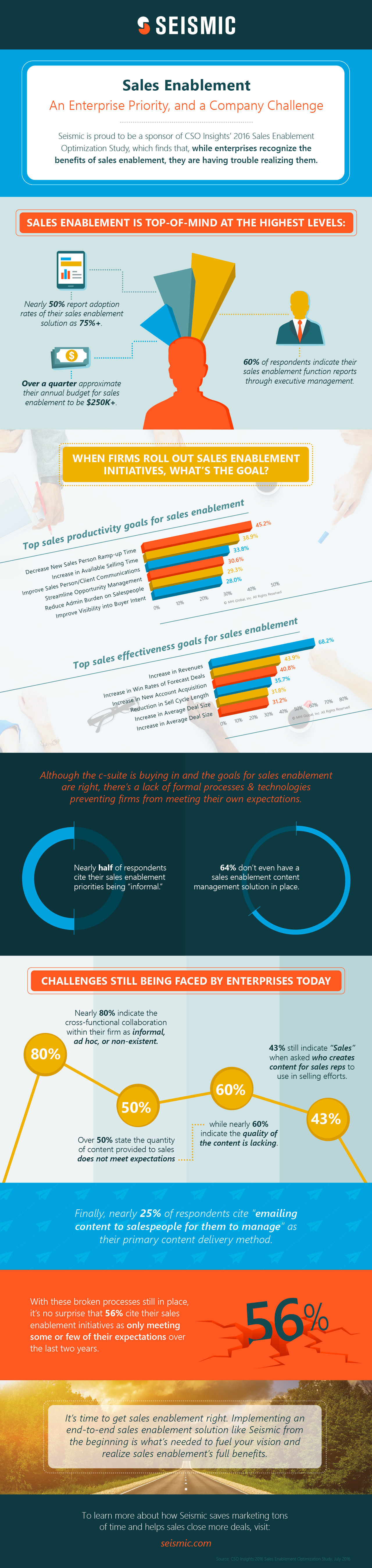 Strategic Sales Enablement Infographic