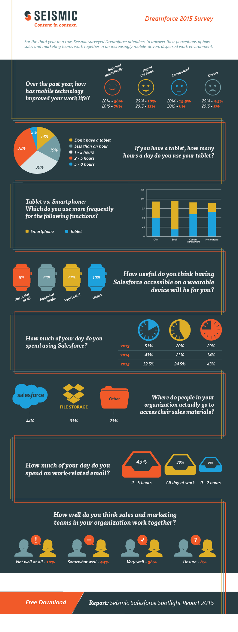 Dreamforce Survey: New Mobility, Salesforce and Email Usage Trends [Infographic]