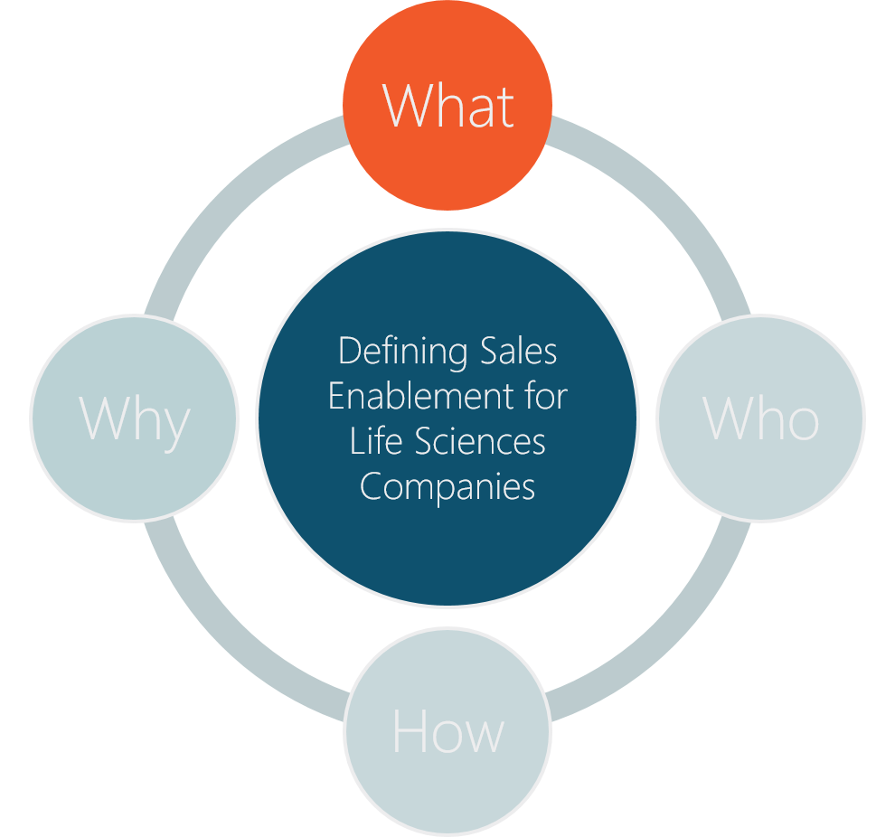 The Who, What, How and Why of Sales Enablement for Life Sciences Companies