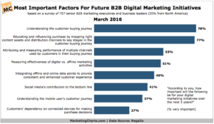 We're in the Age of the Customer – B2B Marketers Agree