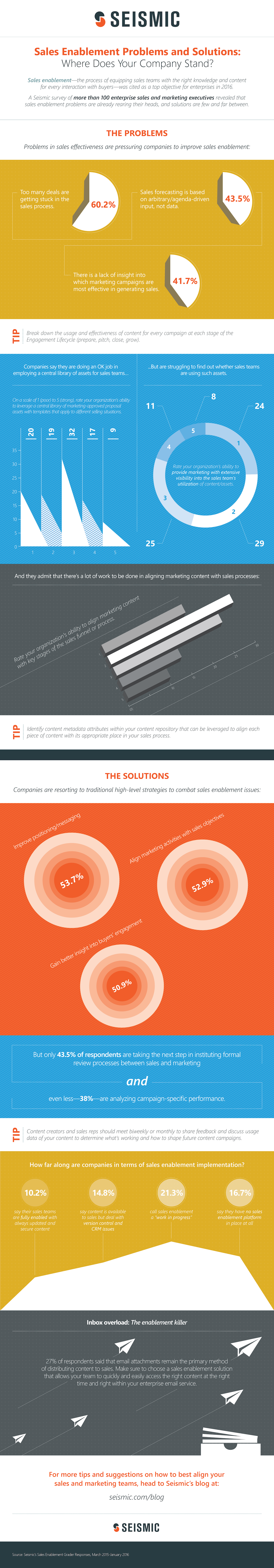 Sales Enablement Problems and Solutions