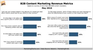 SeismicMarketingProfs-B2B-Content-Marketing-Revenue-Metrics-May2016