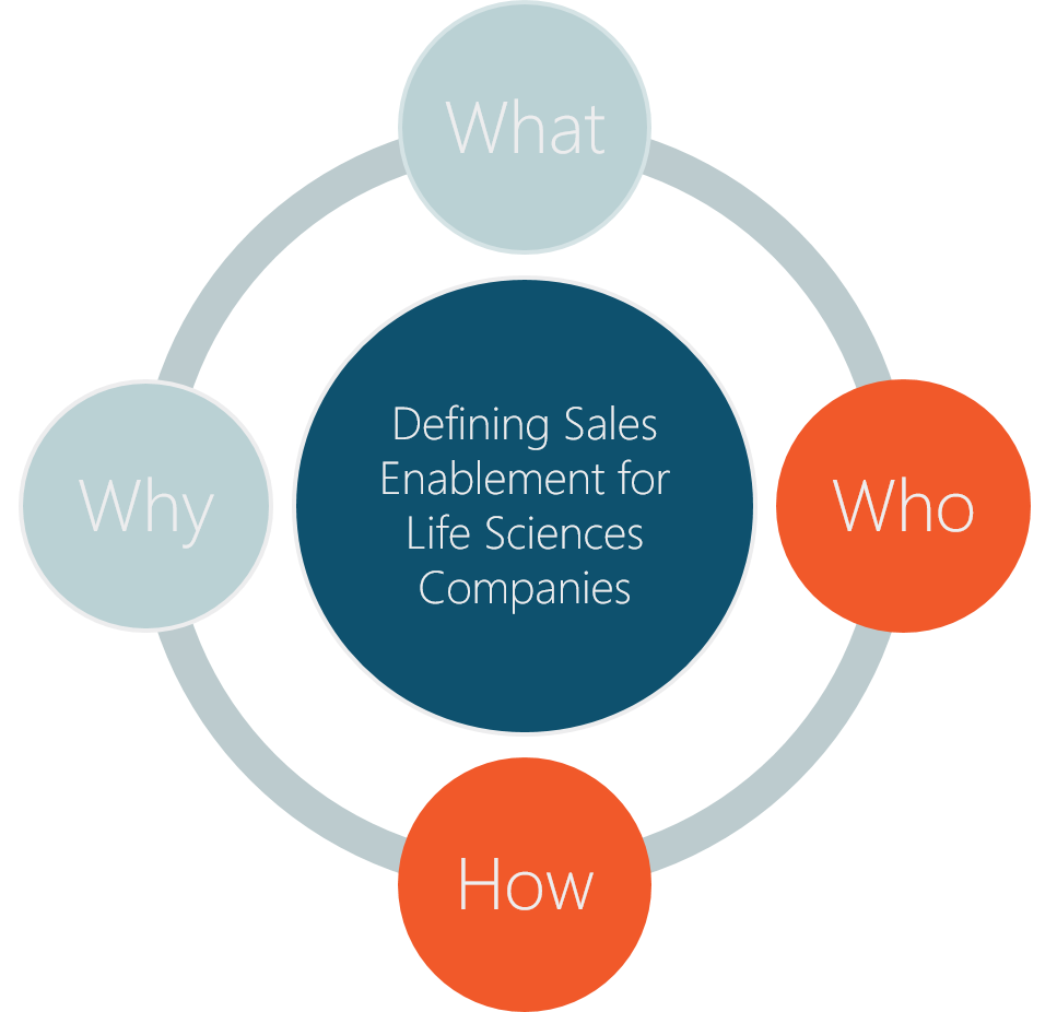 The Who, What, How and Why of Sales Enablement for Life Sciences Companies: Part 2